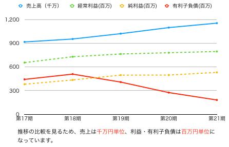 ハブ推移グラフ.png