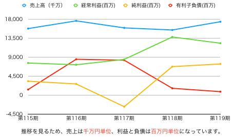 ヨドコウ推移グラフ.png