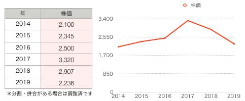 ヨドコウ株価グラフ.png
