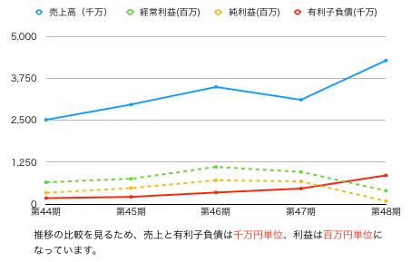 ラックランド推移グラフ.png