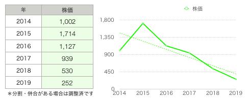 大塚株価.png