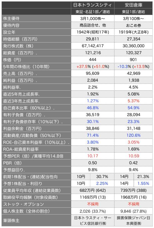 日本トラスティ比較.png