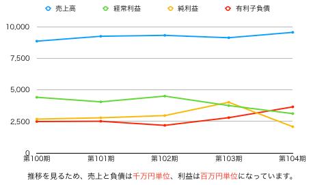 日本トランスシティグラフ.png