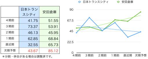 日本トランスシティ一株益.png
