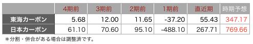東海カーボン一株.png