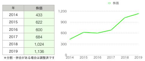 株価グラフ.png
