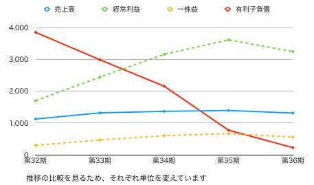 EM推移グラフ新.png
