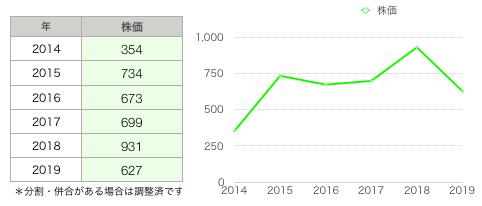 SD株価推移グラフ.png