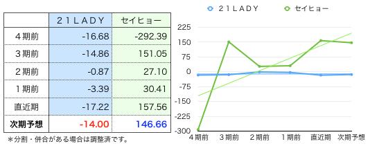 21一株益グラフ.png
