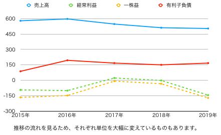 21推移グラフ.png