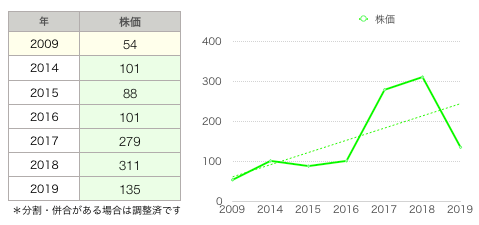 21株価グラフ.png