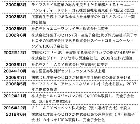 21沿革.png