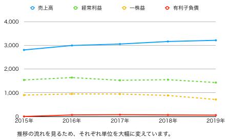 あみやき推移グラフ.png