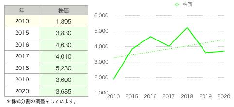 あみやき株価.png