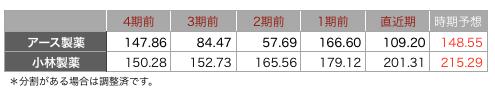 アース一株益.png