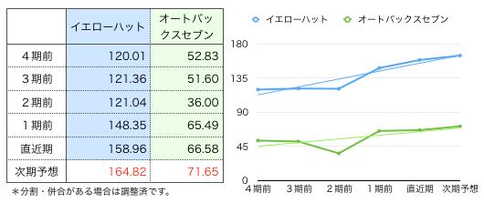 イエロー一株グラフ.png