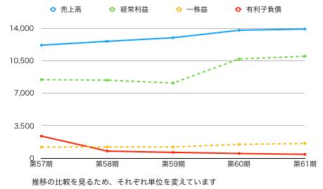 イエロー推移グラフ.png