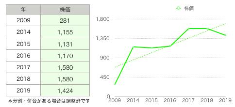 イエロー株価.png