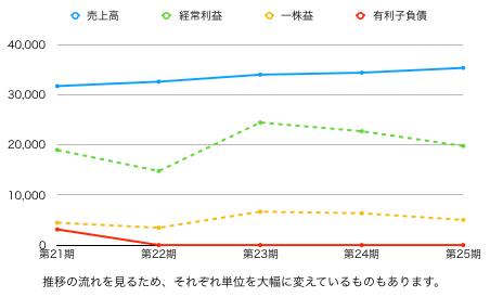 キャンドゥ推移グラフ.png