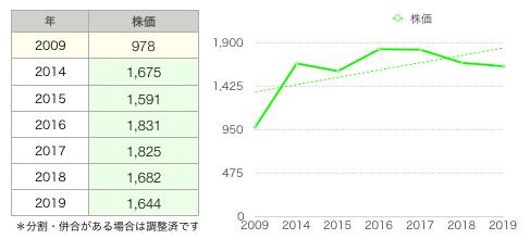 キャンドゥ株価グラフ.png