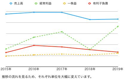 ケンタ推移グラフ.png