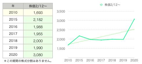 ケンタ株価グラフ.png