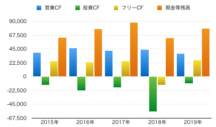 ゴジラCFグラフ.png