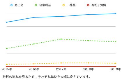 ゴジラ推移グラフ.png