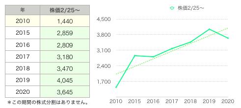 ゴジラ株価グラフ.png