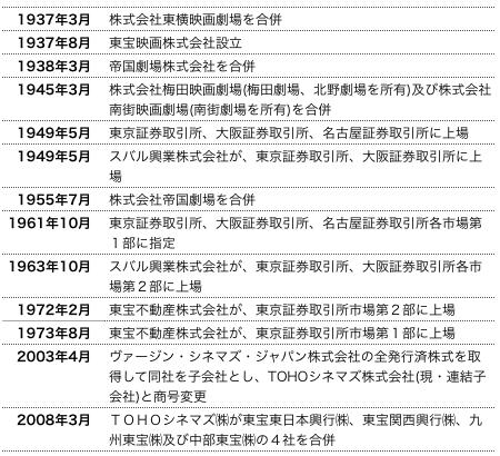 ゴジラ沿革.png