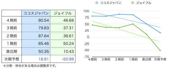 ココスグラフ.png