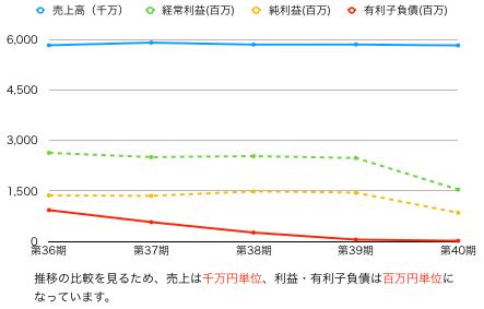 ココス推移グラフ.png