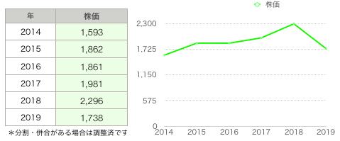 ココス株価推移.png