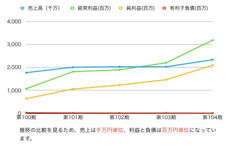 スバル推移グラフ.png