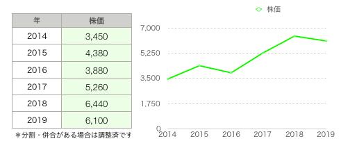 スバル株価推移.png
