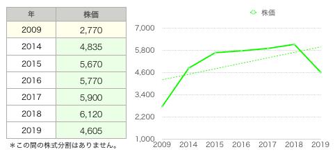 ダイドーG株価推移.png