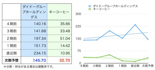 ダイドーG一株益.png