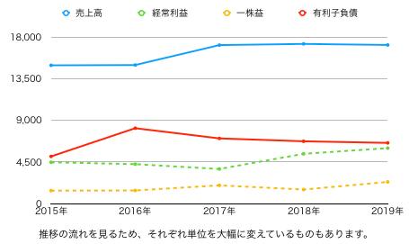 ダイドーG推移グラフ.png