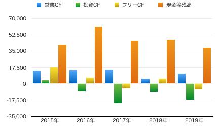 ダイドーGFCグラフ.png