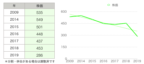 ダイドーL株価推移.png