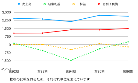 ダイドーL推移グラフ2.png