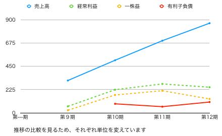 ツナグ推移グラフ.png
