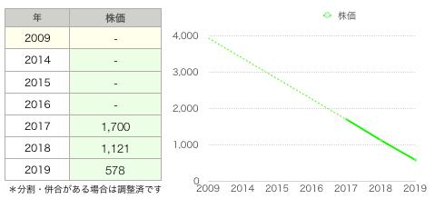 ツナグ株価.png