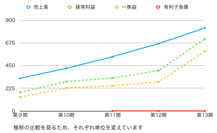 テンポイグラフ.png