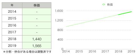 テンポイ株価.png
