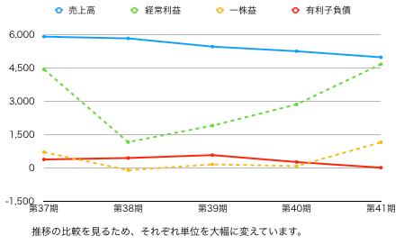 ハニーズ推移グラフ.png