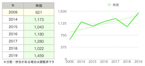 ハニーズ株価推移.png