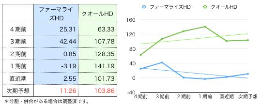 ファーマ一株グラフ.png