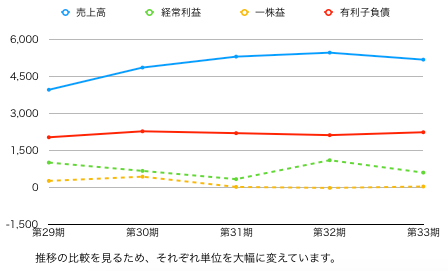 ファーマ推移グラフ.png