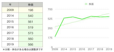 ファーマ株価推移.png